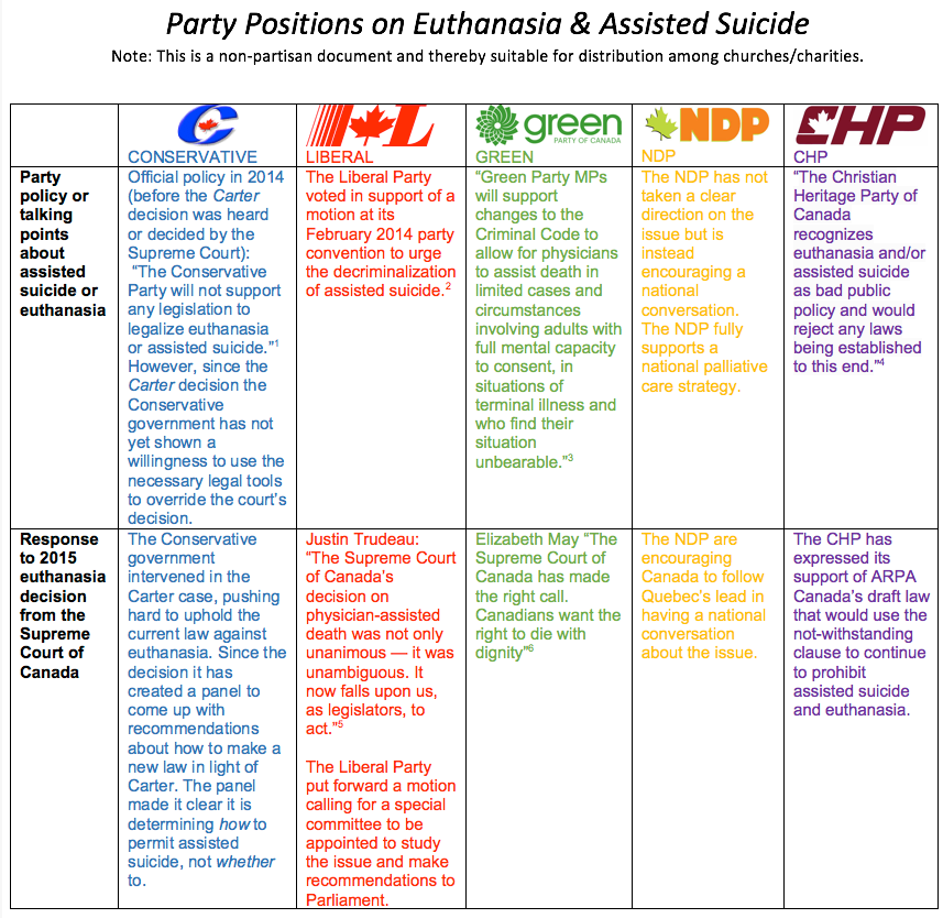 an introduction to the advantages of physician assisted suicide Euthanasia or physician-assisted suicide is when action is taken to end the life of a person who is experiencing long-term illness euthanasia is against the law in many countries, and in the us, the law varies from state to state.