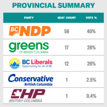 2020 BC Election - Student Vote Result Summary